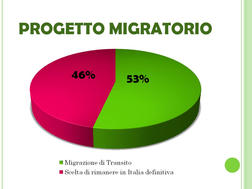 PROGETTO MIGRATORIO