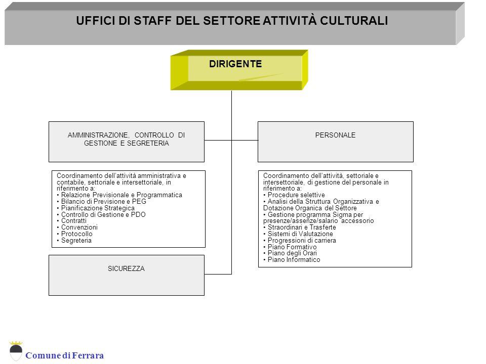 UFFICI DI STAFF DEL SETTORE ATTIVITÀ CULTURALI