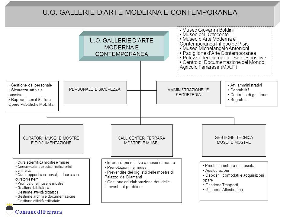 U.O. GALLERIE D'ARTE MODERNA E CONTEMPORANEA