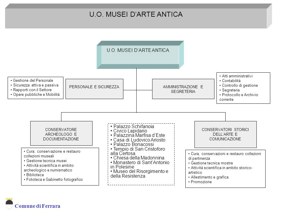 U.O. MUSEI D'ARTE ANTICA U.O. MUSEI D'ARTE ANTICA Palazzo Schifanoia