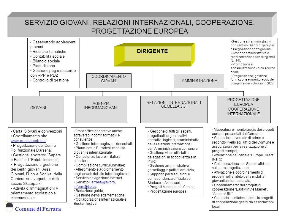 SERVIZIO GIOVANI, RELAZIONI INTERNAZIONALI, COOPERAZIONE, PROGETTAZIONE EUROPEA