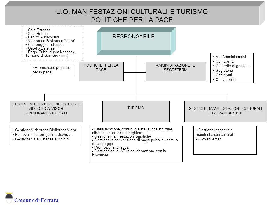 U.O. MANIFESTAZIONI CULTURALI E TURISMO. POLITICHE PER LA PACE