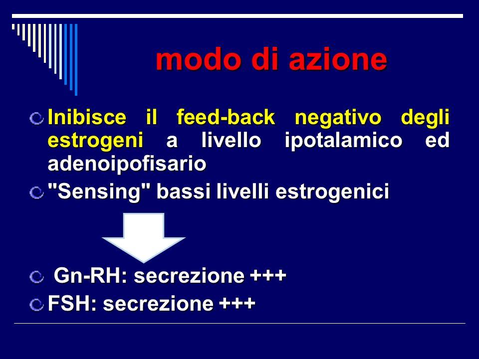 modo di azione Inibisce il feed-back negativo degli estrogeni a livello ipotalamico ed adenoipofisario.