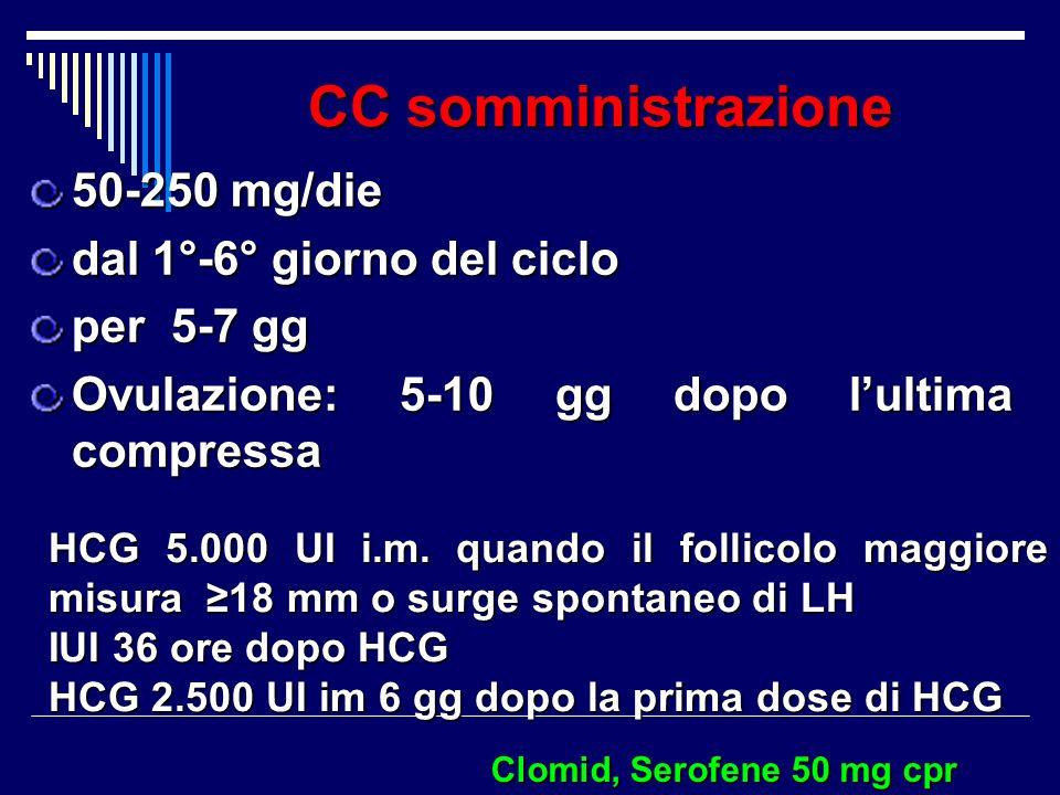 CC somministrazione 50-250 mg/die dal 1°-6° giorno del ciclo