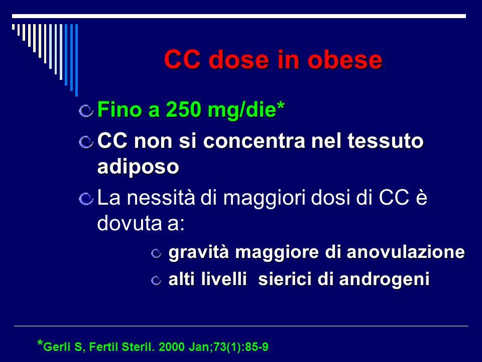 CC dose in obese Fino a 250 mg/die*