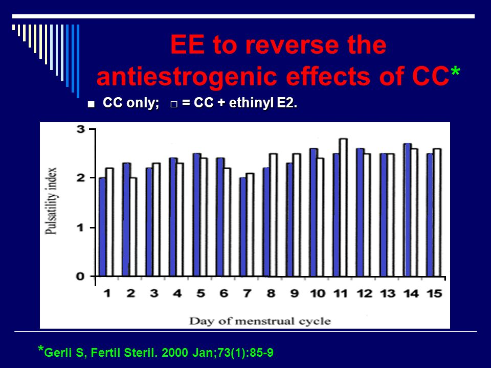 EE to reverse the antiestrogenic effects of CC*