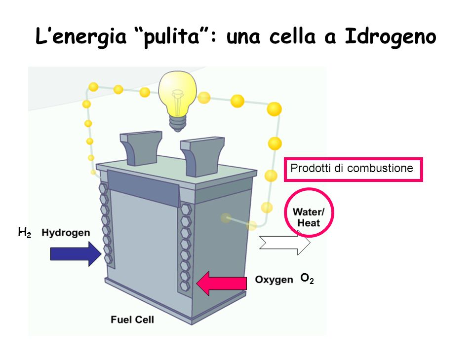 L'energia pulita : una cella a Idrogeno