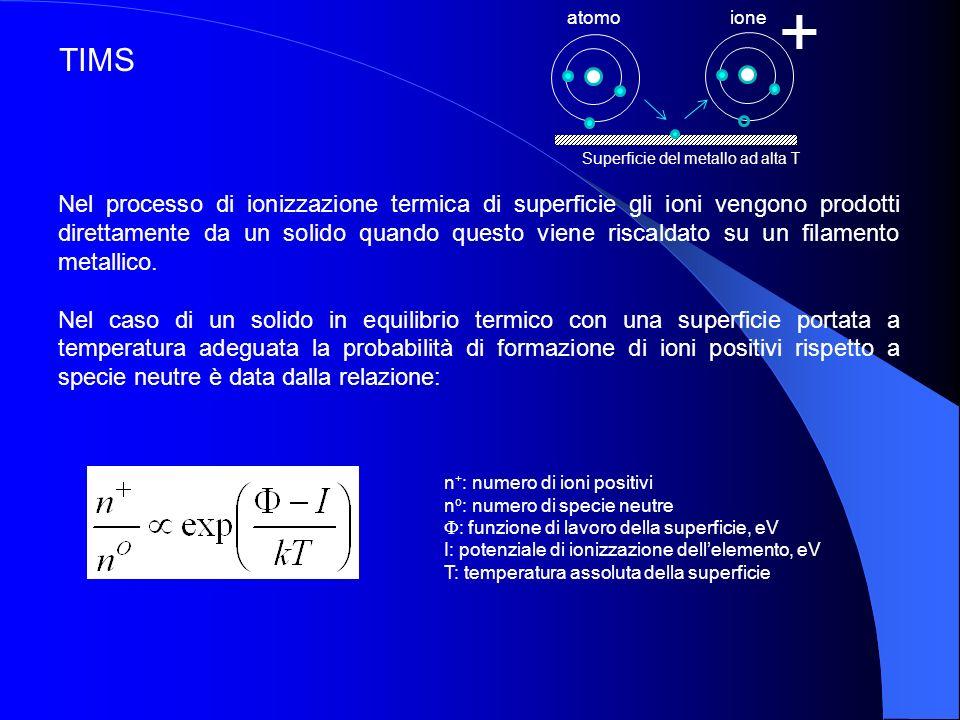 atomo ione. + Superficie del metallo ad alta T. TIMS.