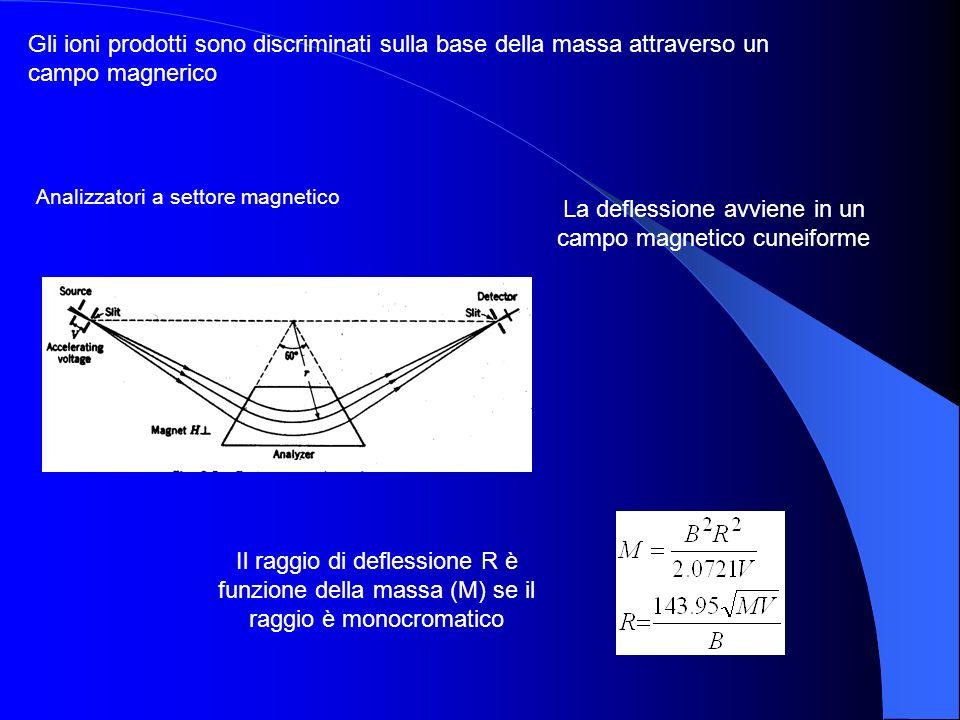 La deflessione avviene in un campo magnetico cuneiforme