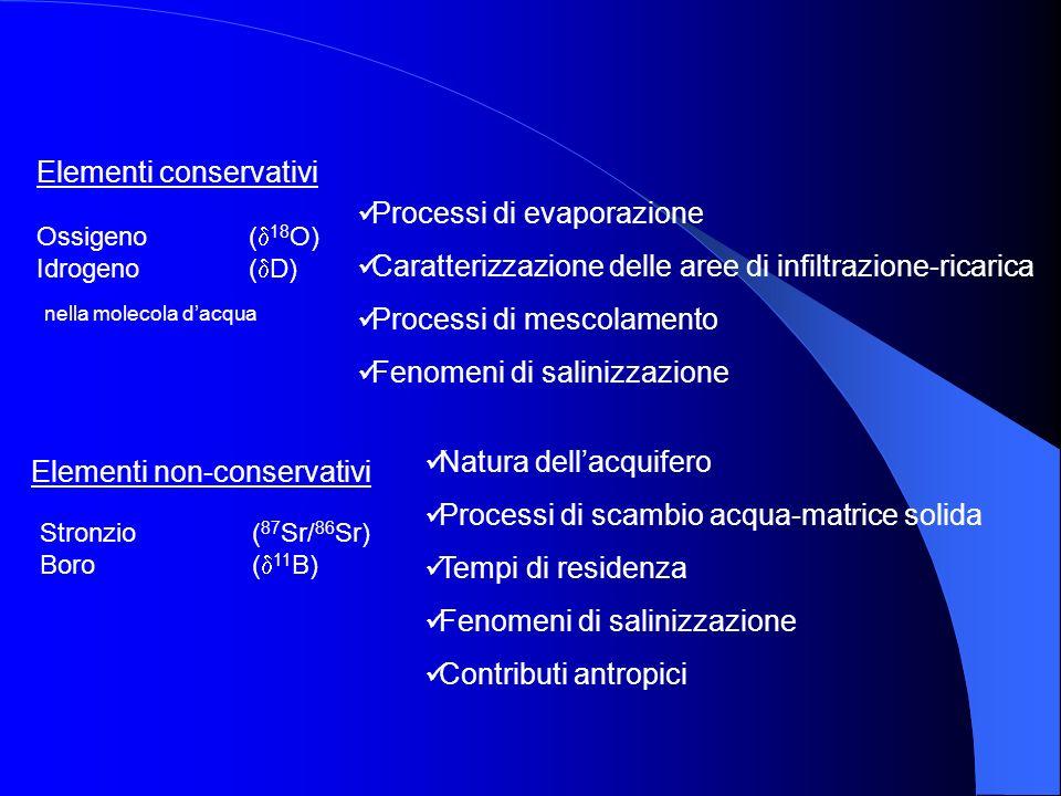 Elementi conservativi Processi di evaporazione