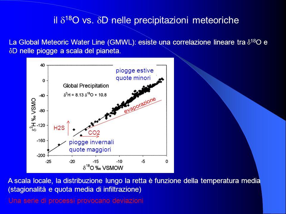 il 18O vs. D nelle precipitazioni meteoriche