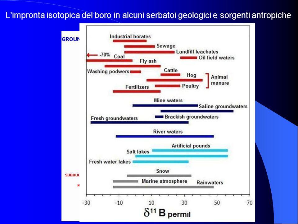 L'impronta isotopica del boro in alcuni serbatoi geologici e sorgenti antropiche