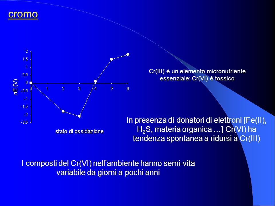 Cr(III) è un elemento micronutriente essenziale; Cr(VI) è tossico
