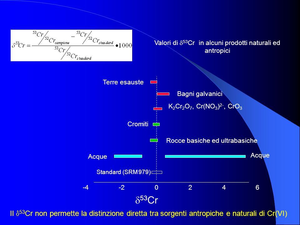 Valori di 53Cr in alcuni prodotti naturali ed antropici