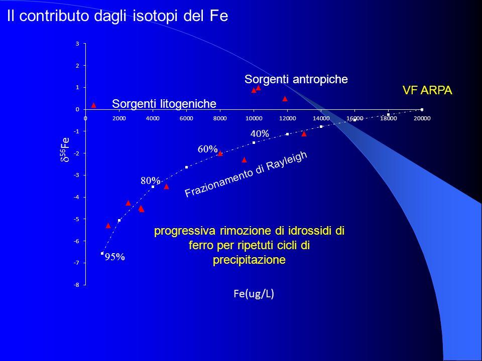 Il contributo dagli isotopi del Fe
