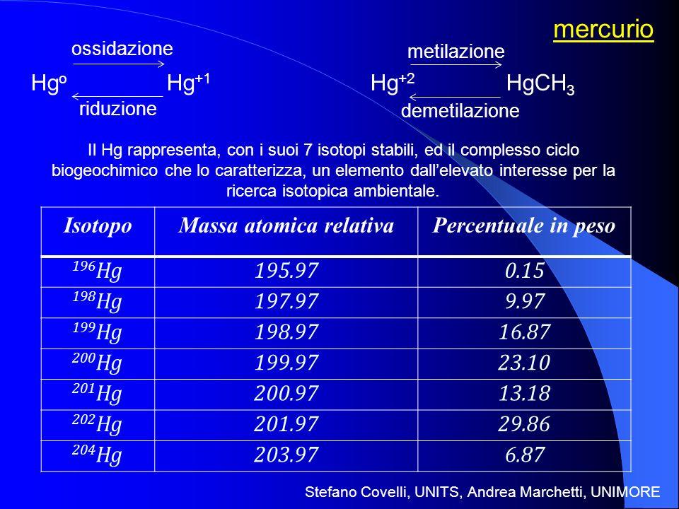 Massa atomica relativa