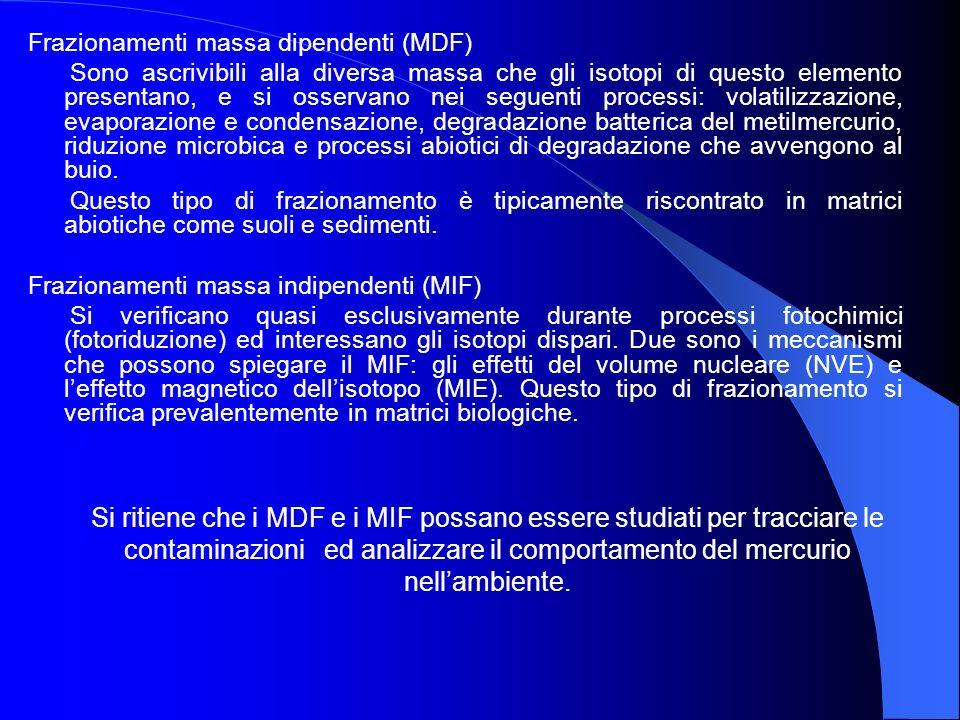 Frazionamenti massa dipendenti (MDF)