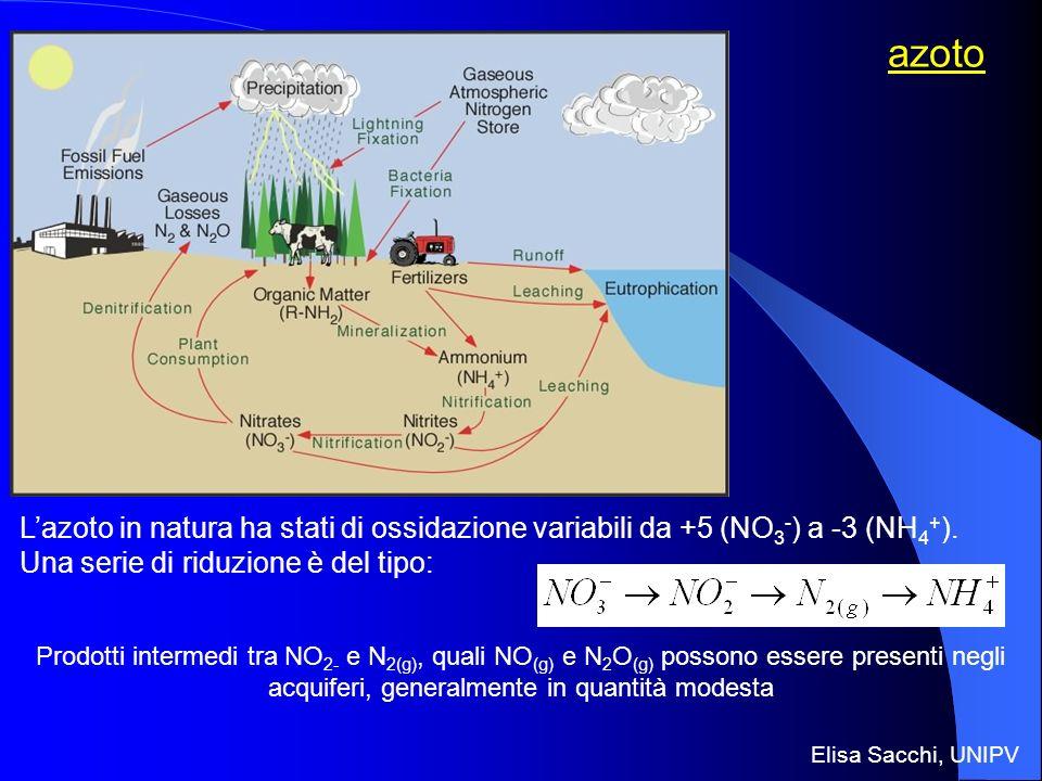 azoto L'azoto in natura ha stati di ossidazione variabili da +5 (NO3-) a -3 (NH4+). Una serie di riduzione è del tipo: