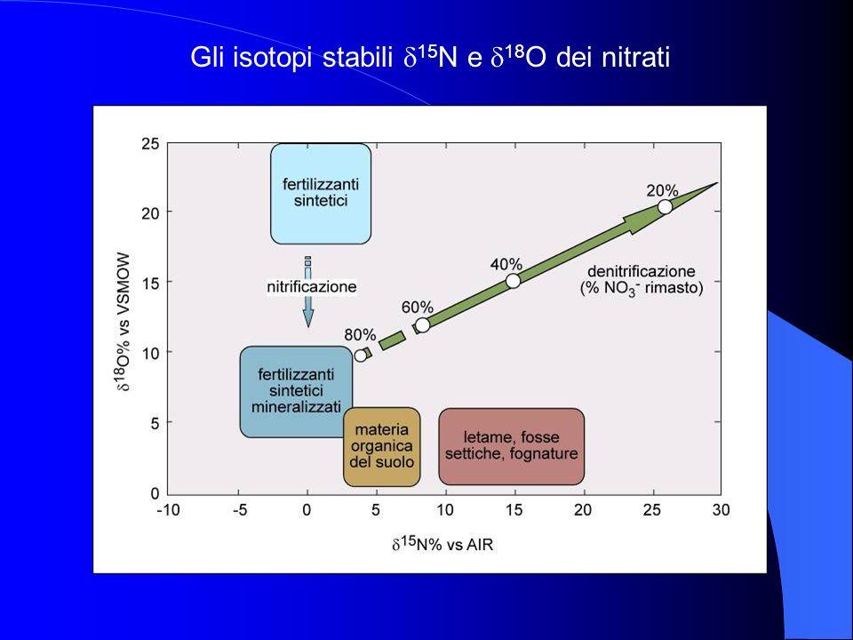 Gli isotopi stabili d15N e d18O dei nitrati
