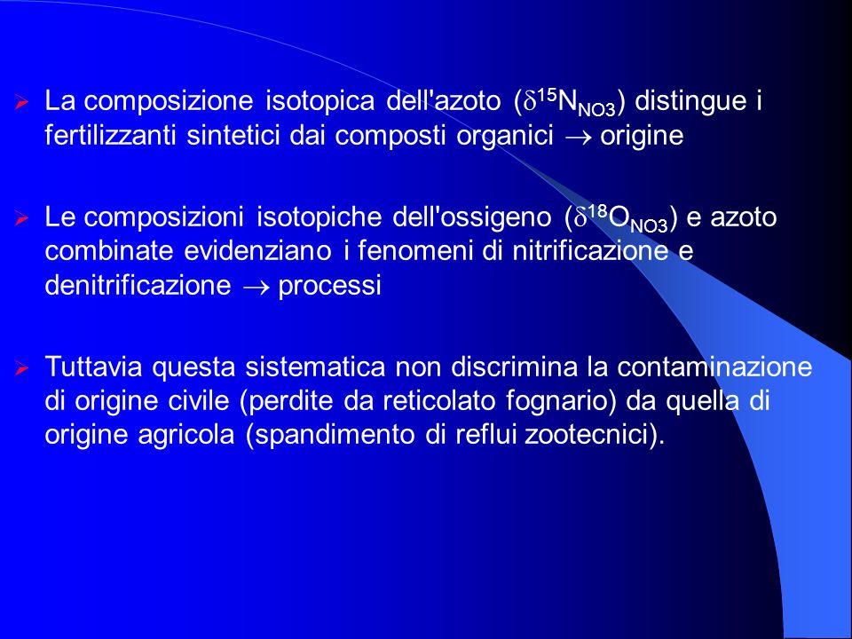 La composizione isotopica dell azoto (15NNO3) distingue i fertilizzanti sintetici dai composti organici  origine