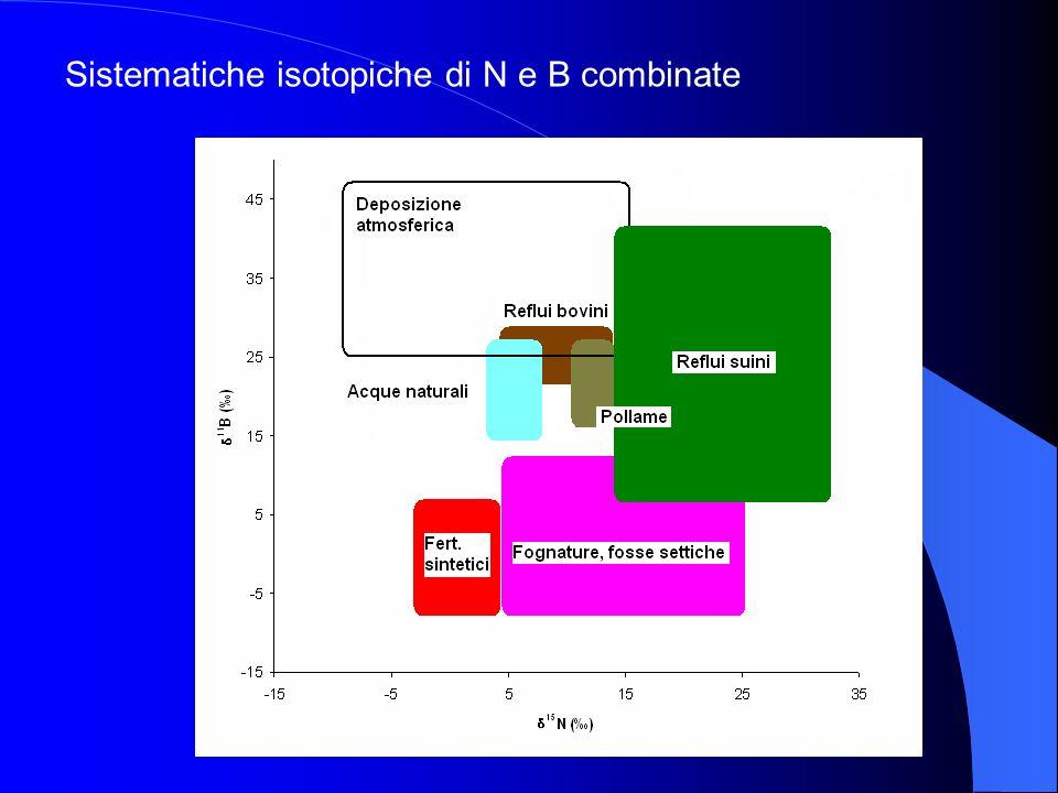 Sistematiche isotopiche di N e B combinate