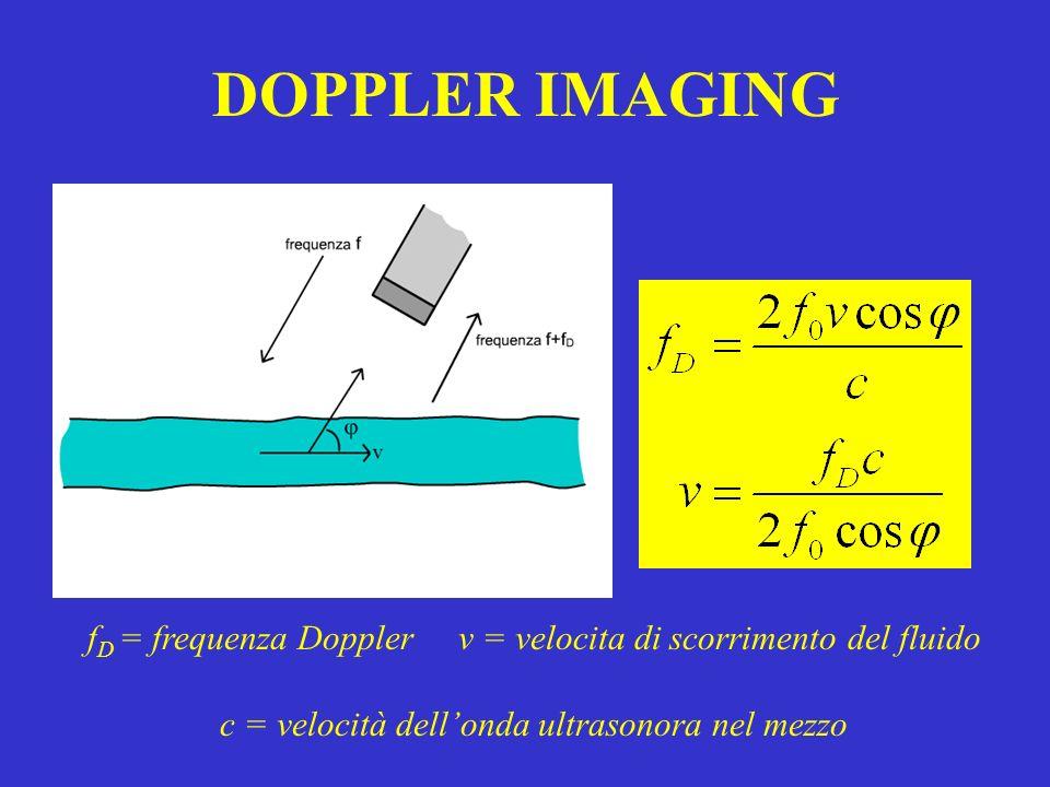 DOPPLER IMAGING fD = frequenza Doppler v = velocita di scorrimento del fluido.