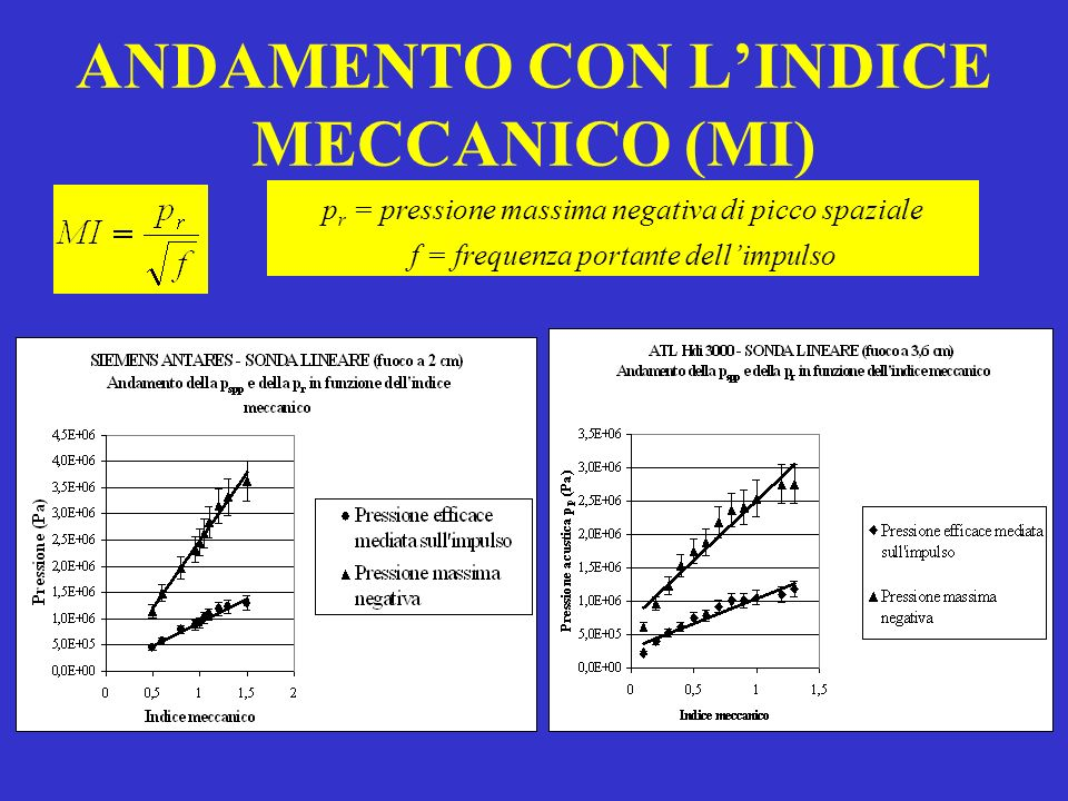 ANDAMENTO CON L'INDICE MECCANICO (MI)