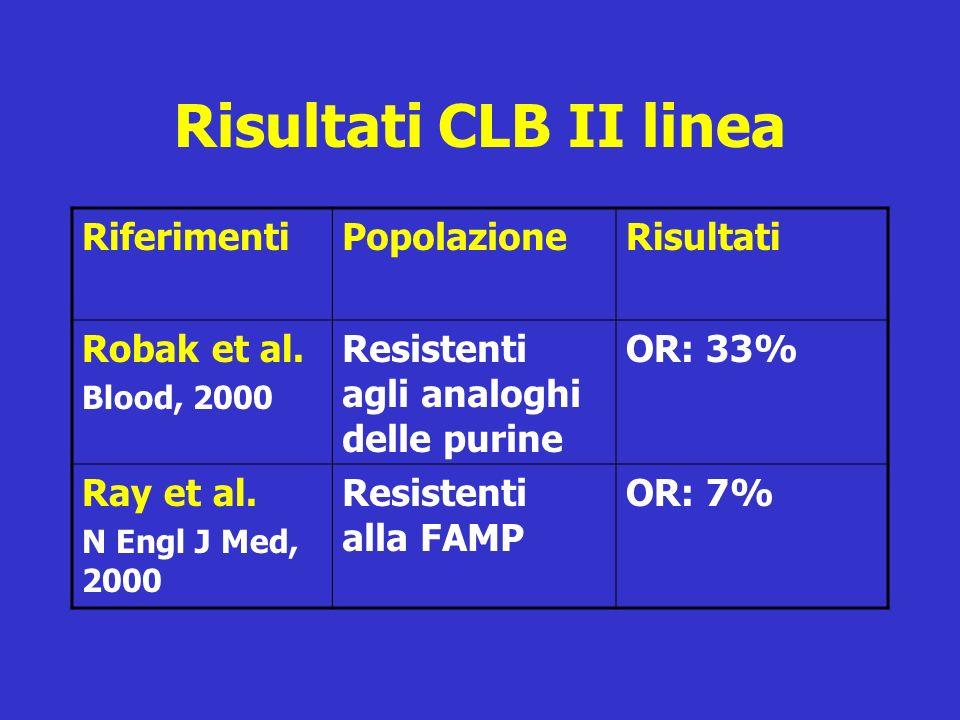 Risultati CLB II linea Riferimenti Popolazione Risultati Robak et al.