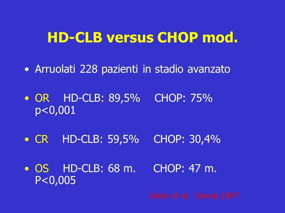 HD-CLB versus CHOP mod. Arruolati 228 pazienti in stadio avanzato
