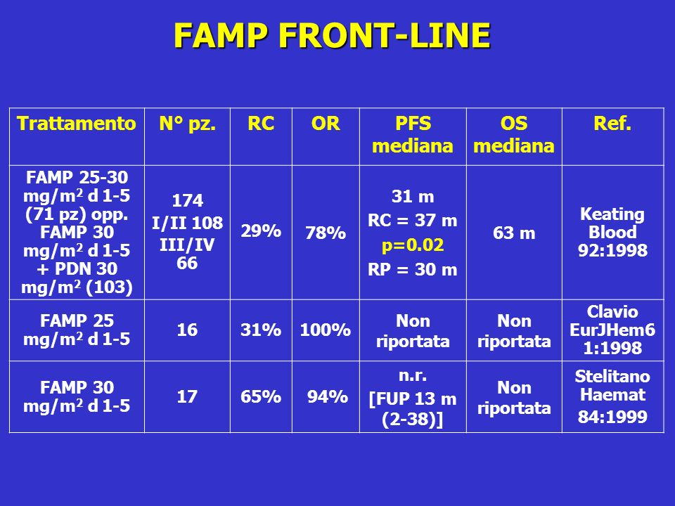 FAMP FRONT-LINE Trattamento N° pz. RC OR PFS mediana OS mediana Ref.