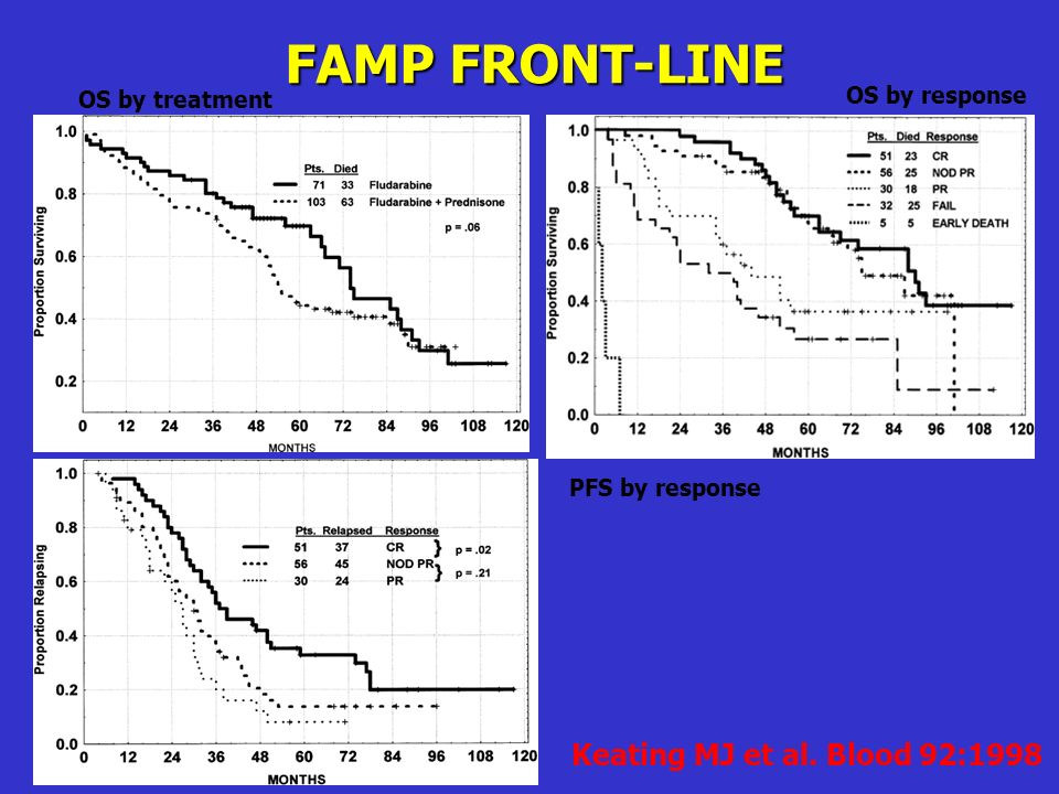FAMP FRONT-LINE Keating MJ et al. Blood 92:1998 OS by response