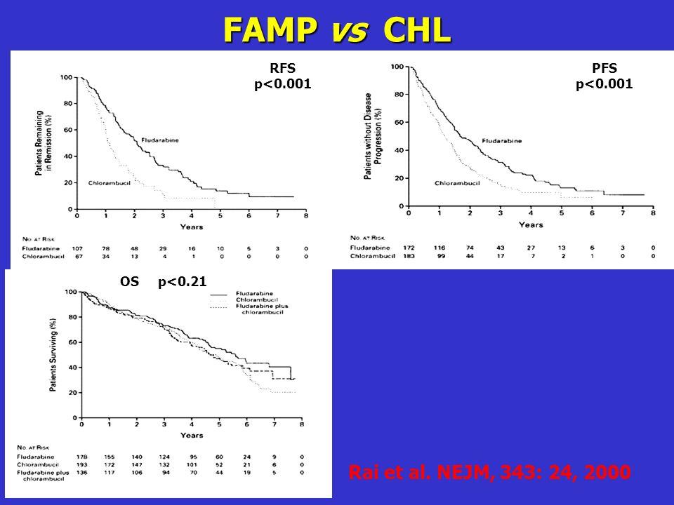 FAMP vs CHL Rai et al. NEJM, 343: 24, 2000 RFS p<0.001