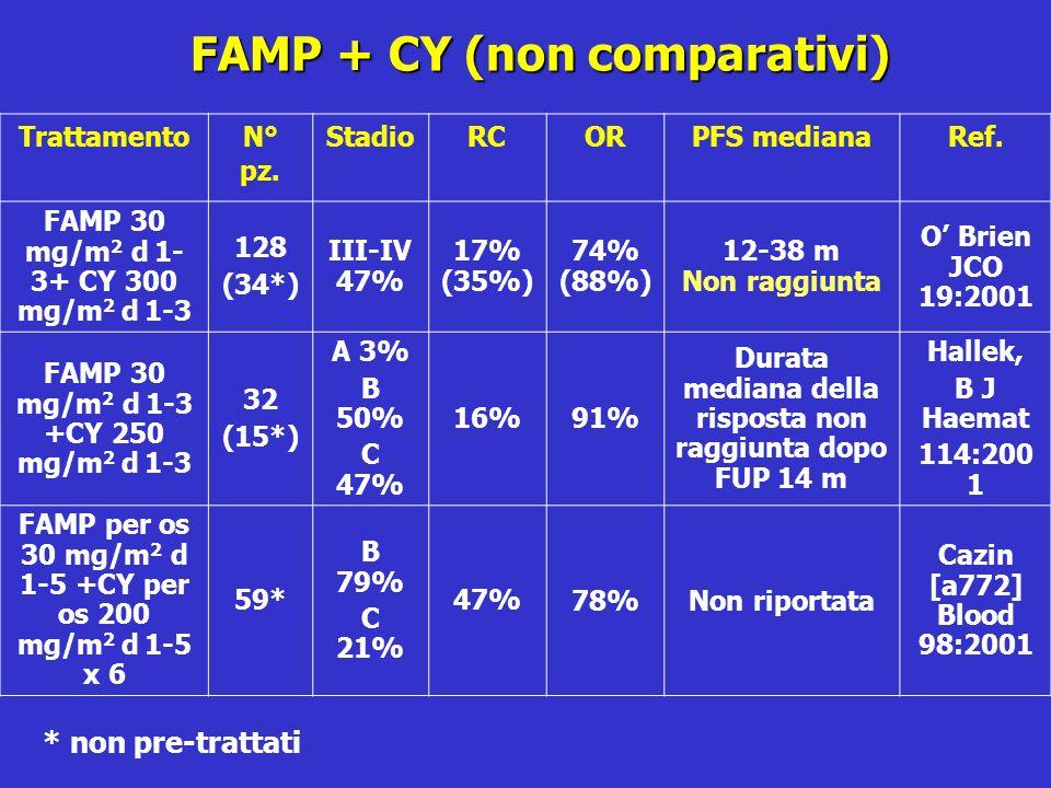 FAMP + CY (non comparativi)
