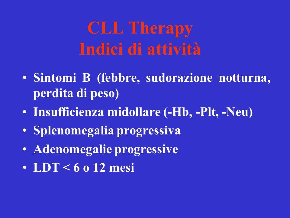 CLL Therapy Indici di attività