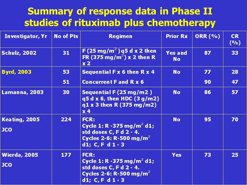 Summary of response data in Phase II studies of rituximab plus chemotherapy