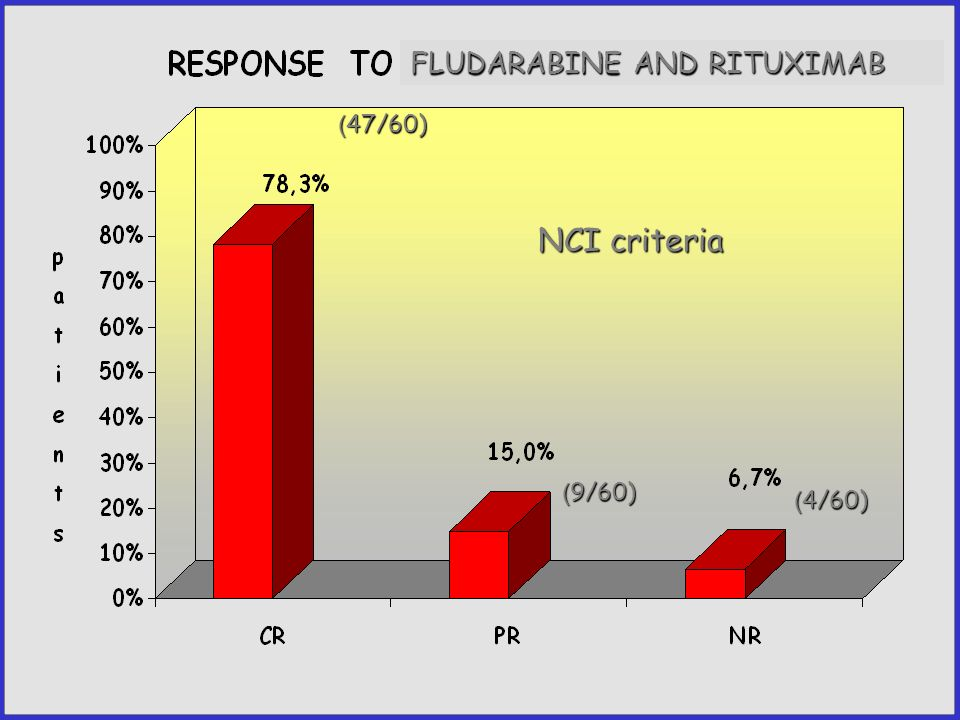 FLUDARABINE AND RITUXIMAB