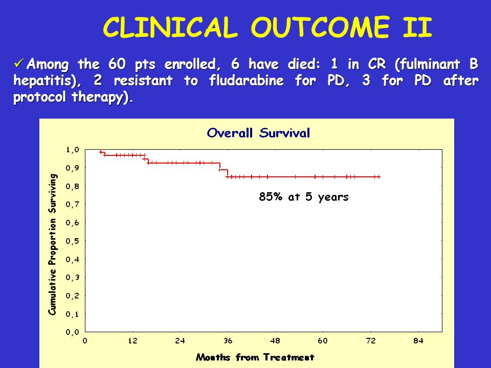CLINICAL OUTCOME II