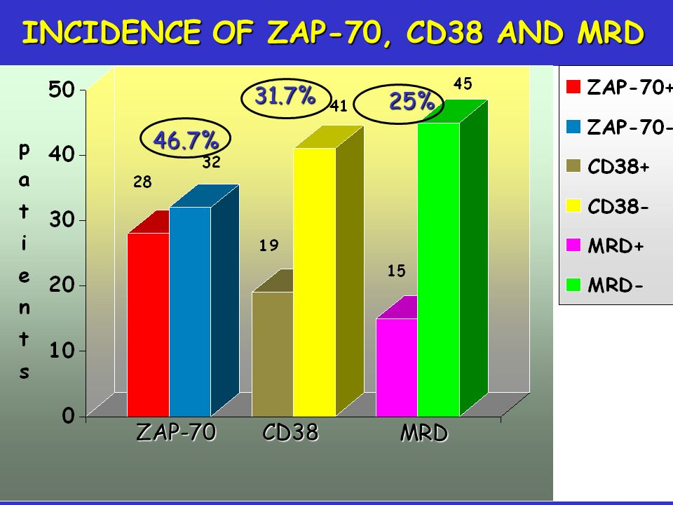 INCIDENCE OF ZAP-70, CD38 AND MRD