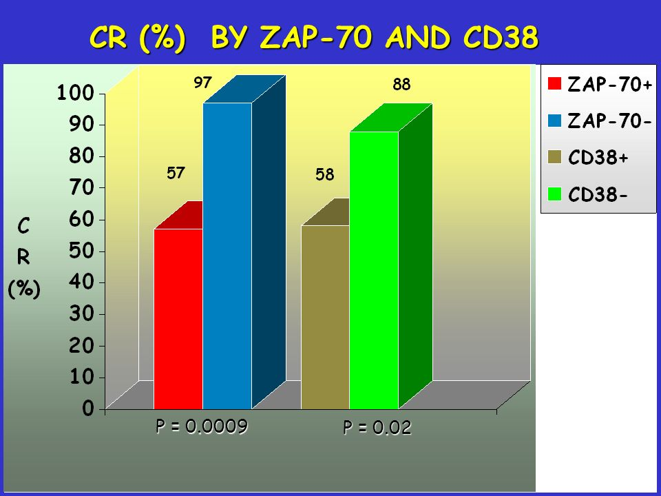 CR (%) BY ZAP-70 AND CD38 P = 0.0009 P = 0.02