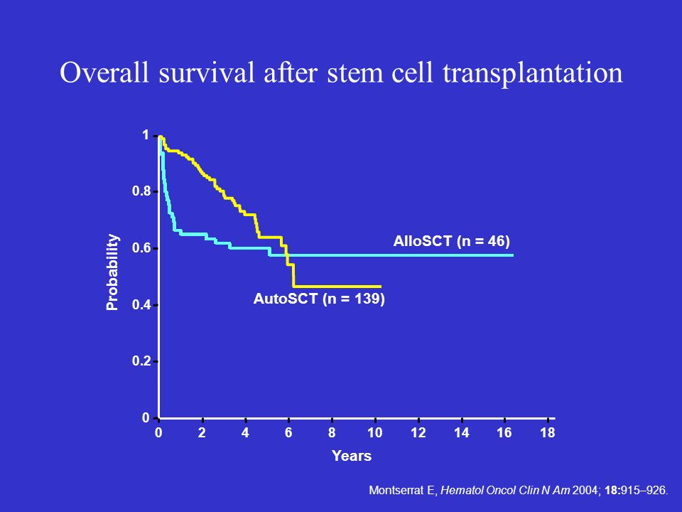Overall survival after stem cell transplantation