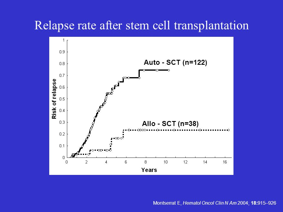 Relapse rate after stem cell transplantation
