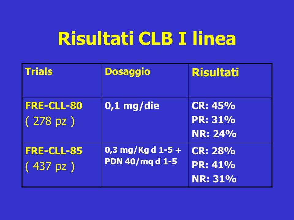 Risultati CLB I linea Risultati ( 278 pz ) ( 437 pz ) Trials Dosaggio