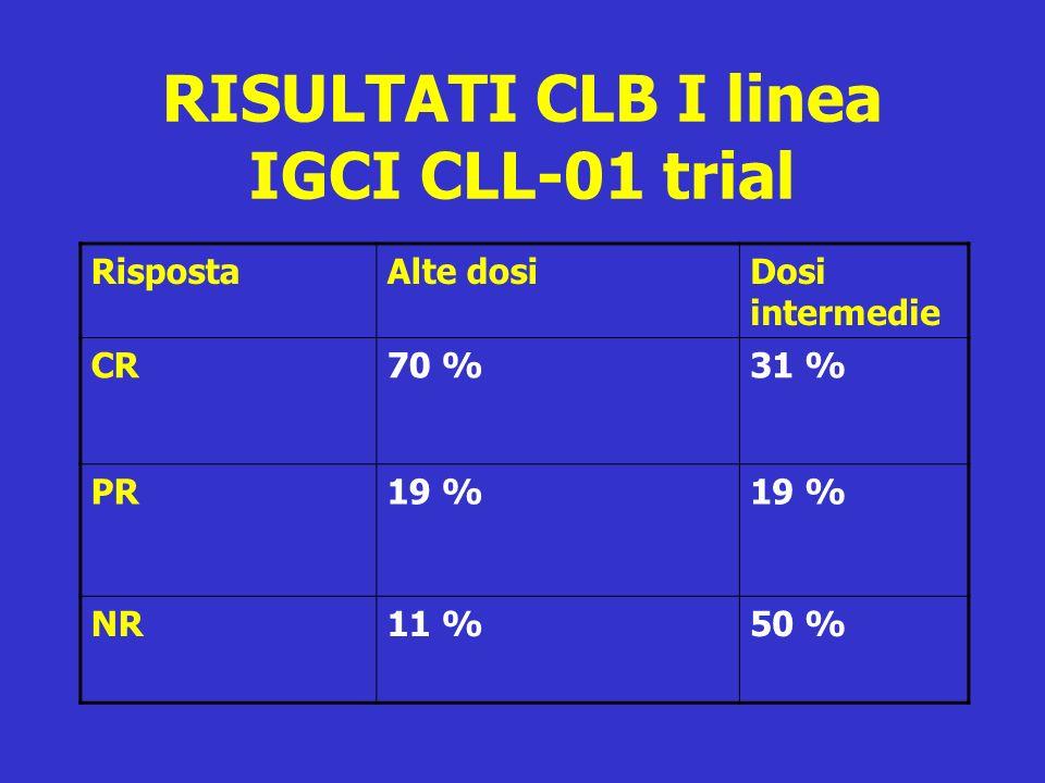 RISULTATI CLB I linea IGCI CLL-01 trial