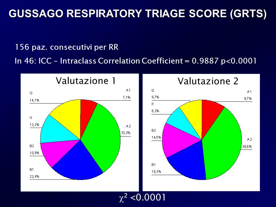 GUSSAGO RESPIRATORY TRIAGE SCORE (GRTS)