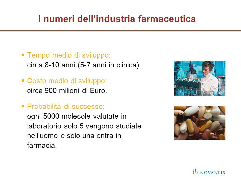 I numeri dell'industria farmaceutica