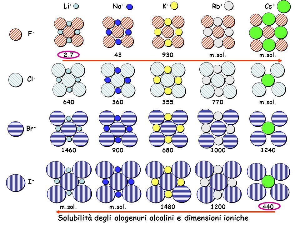 Solubilità degli alogenuri alcalini e dimensioni ioniche