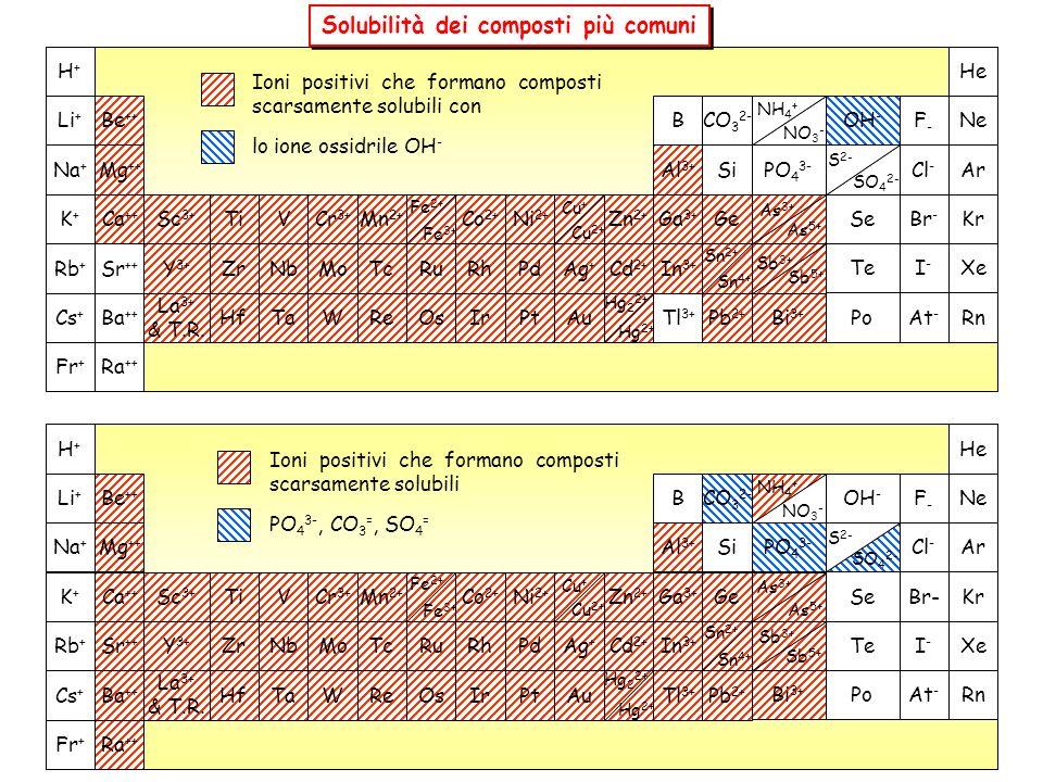 Solubilità dei composti più comuni