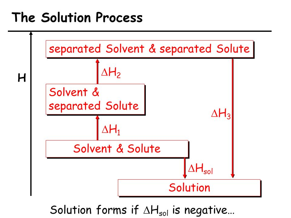 The Solution Process separated Solvent & separated Solute DH2 H