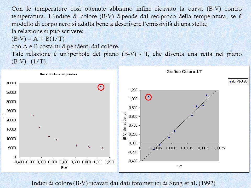 Con le temperature così ottenute abbiamo infine ricavato la curva (B-V) contro temperatura. L'indice di colore (B-V) dipende dal reciproco della temperatura, se il modello di corpo nero si adatta bene a descrivere l'emissività di una stella;