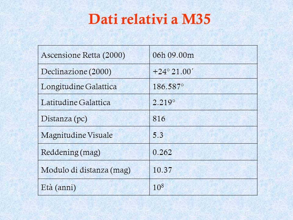 Dati relativi a M35 Ascensione Retta (2000) 06h 09.00m